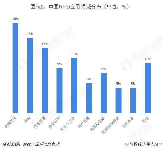 图表2:中国RFID应用领域分布(单位:%)