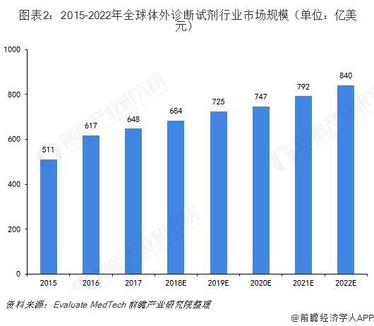 图表2:2015-2022年全球体外诊断试剂行业市场规模(单位:亿美元)