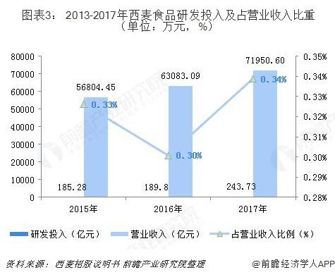图表3: 2013-2017年西麦食品研发投入及?#21152;?#19994;收入比重(单位?#21644;?#20803;,%)