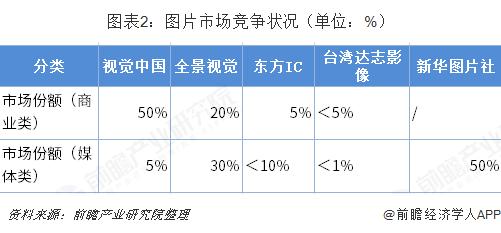图表2:图片市场竞争状况(单位:%)