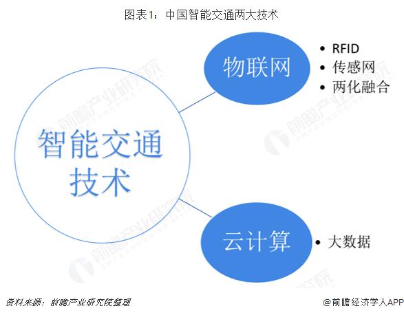 图表1:中国智能交通两大技术