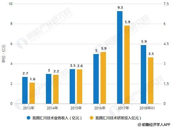 2013-2018年H1我国汇川技术业务收入及研发投入统计情况