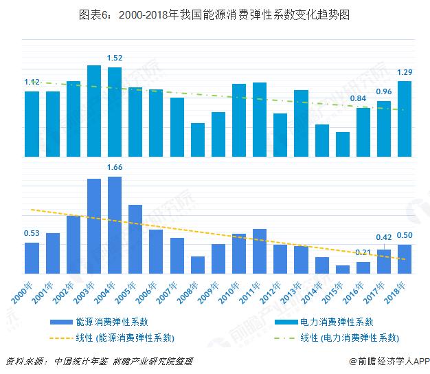 图表6:2000-2018年我国能源消费弹性系数变化趋势图