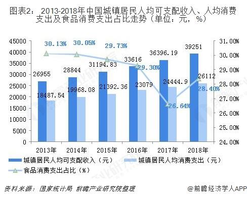 图表2: 2013-2018年中国城镇?#29992;?#20154;均可支配收入、人均消费支出及食品消费支出占比走势(单位:元,%)