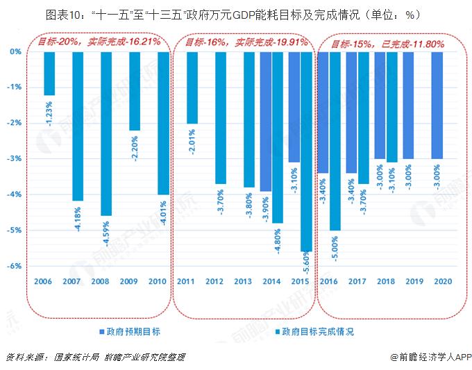 """图表10:""""十一五""""至""""十三五""""政府万元GDP能耗目标及完成情况(单位:%)"""