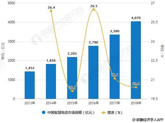 2013-2018年我国智慧物流市场规模统计及增长情况