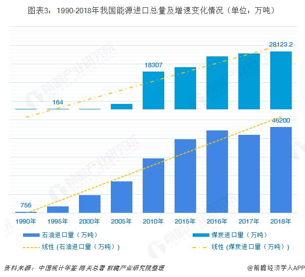 图表3:1990-2018年我国能源进口总量及增速变化情况(单位:万吨)