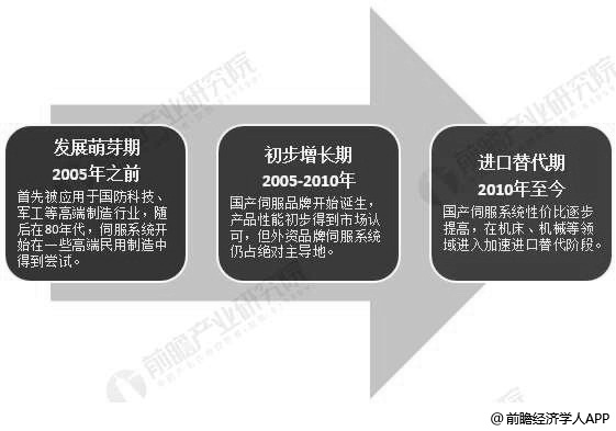 我国伺服系统行业发展历程分析