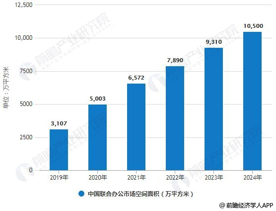 2019-2024年中国联合办公市场空间面积统计情况及预测