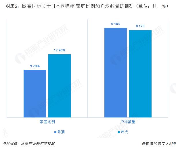 图表2:欧睿国际关于日本养猫/狗家庭比例和户均数量的调研(单位:只,%)