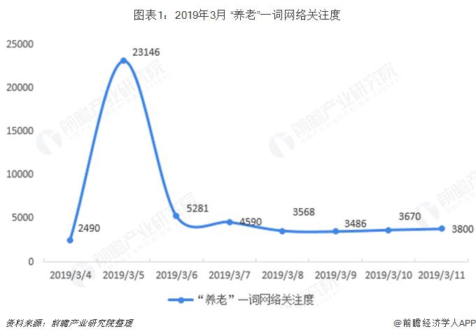 """图表1:2019年3月 """"养老""""一词网络关注度"""
