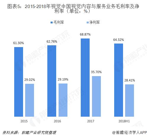图表5:2015-2018年视觉中国视觉内容与服务业务毛利率及净利率(单位:%)