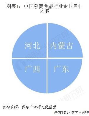 图表1:中国燕麦食品行业企业集中区域