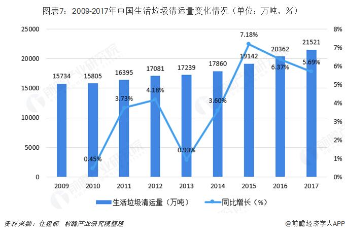 图表7:2009-2017年中国生活垃圾清运量变化情况(单位:万吨,%)
