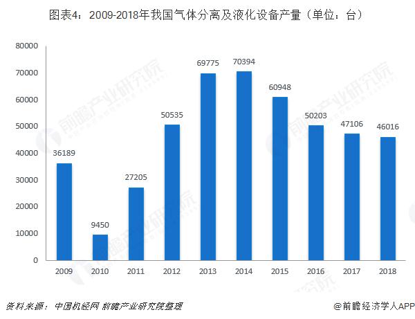 图表4:2009-2018年我国气体分离及液化设备产量(单位:台)