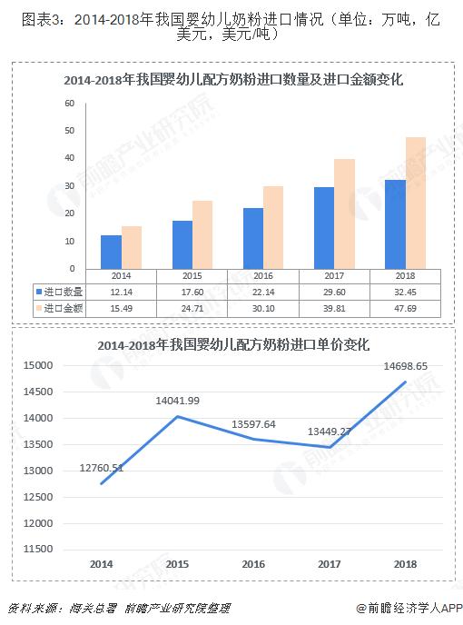 图表3:2014-2018年我国婴幼儿奶粉进口情况(单位:万吨,亿美元,美元/吨)