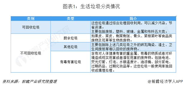 图表1:生活垃圾分类情况