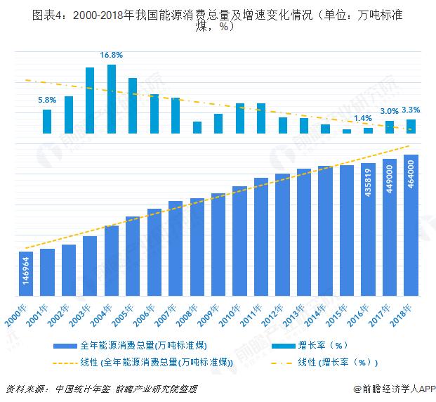 图表4:2000-2018年我国能源消费总量及增速变化情况(单位:万吨标准煤,%)