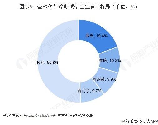 图表5:全球体外诊断试剂企业竞争格局(单位:%)