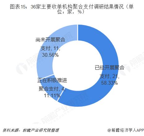 图表15:36家主要收单机构聚合支付调研结果情况(单位:家,%)