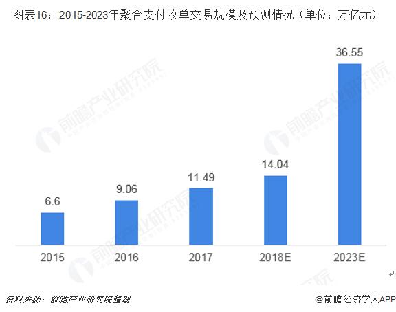 图表16:2015-2023年聚合支付收单交易规模及预测情况(单位:万亿元)