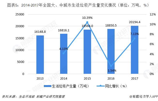 图表5:2014-2017年全国大、中城市生活垃圾产生量变化情况(单位:万吨,%)