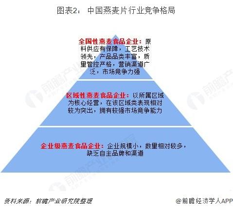 图表2: 中国燕麦片行业竞争格局