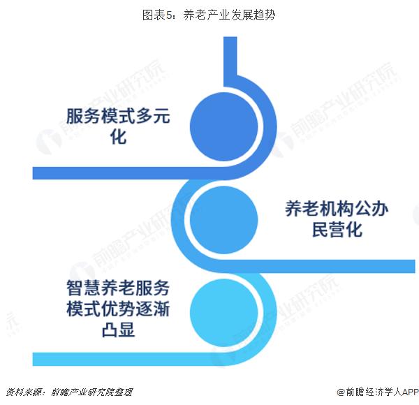 图表5:养老产业发展趋势