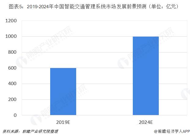 图表5:2019-2024年中国智能交通管理系统市场发展前景预测(单位:亿元)