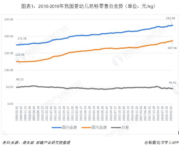 图表1:2018-2019年我国婴幼儿奶粉零售价走势(单位:元/kg)