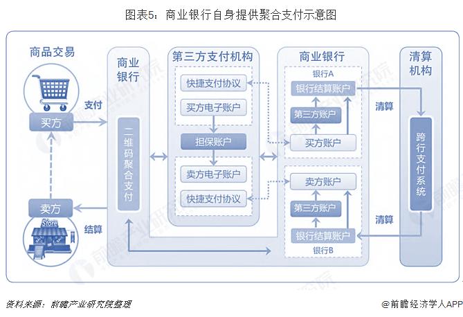 图表5:商业银行自身提供聚合支付示意图