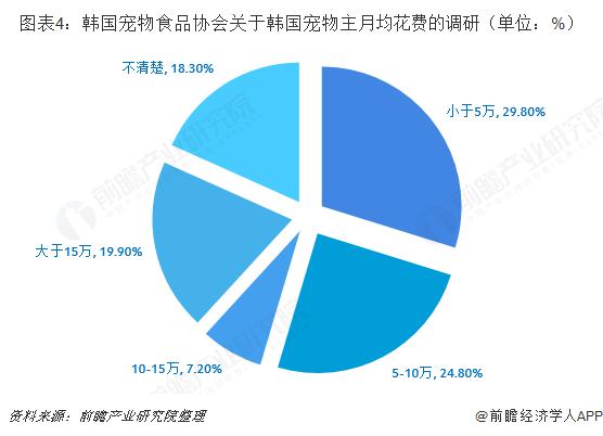 图表4:韩国宠物食品协会关于韩国宠物主月均花费的调研(单位:%)