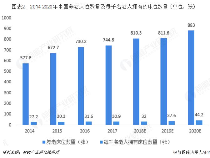 图表2:2014-2020年中国养老床位数量及每千名老人拥有的床位数量(单位:张)