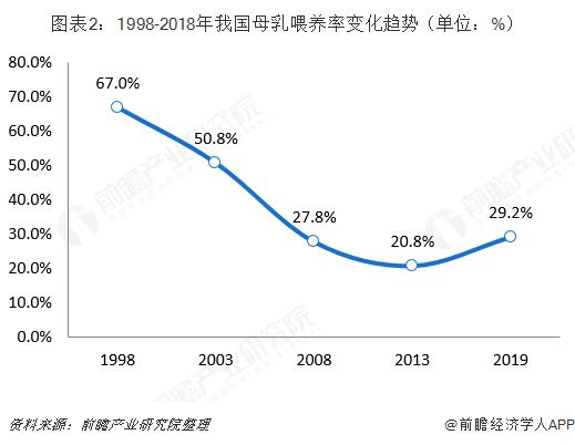 图表2:1998-2018年我国母乳喂养率变化趋势(单位:%)