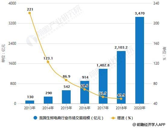 2013-2020年我国生鲜电商行业市场交易规模统计及增长情况预测