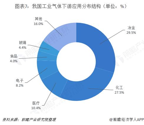 图表7:我国工业气体下游应用分布结构(单位:%)