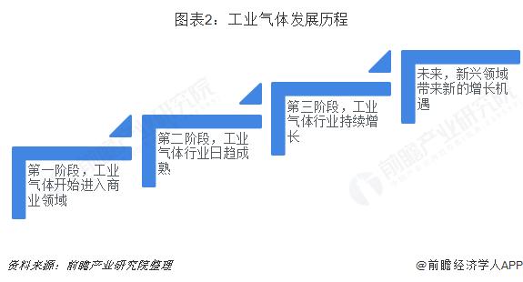 图表2:工业气体发展历程