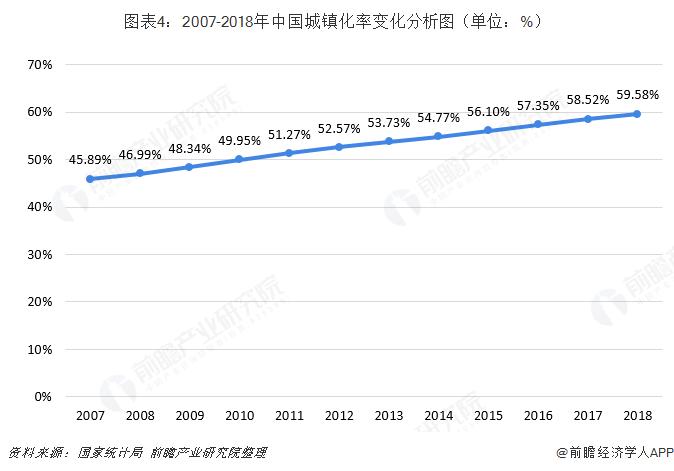 图表4:2007-2018年中国城镇化率变化分析图(单位:%)