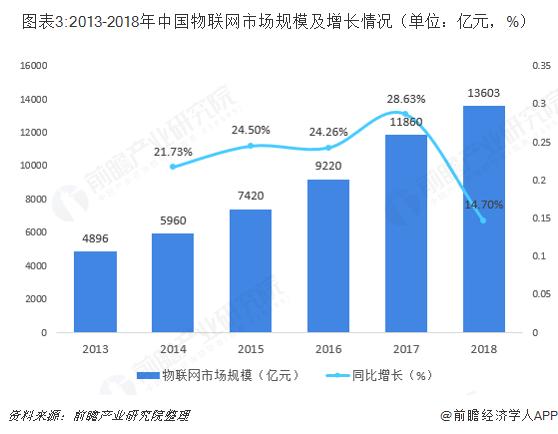图表3:2013-2018年中国物联网市场规模及增长情况(单位:亿元,%)