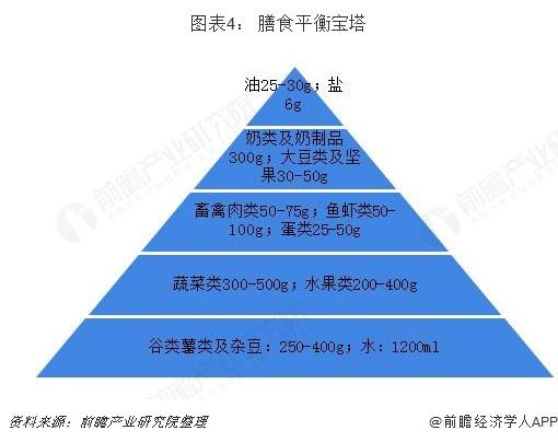图表4: 膳食平衡宝塔