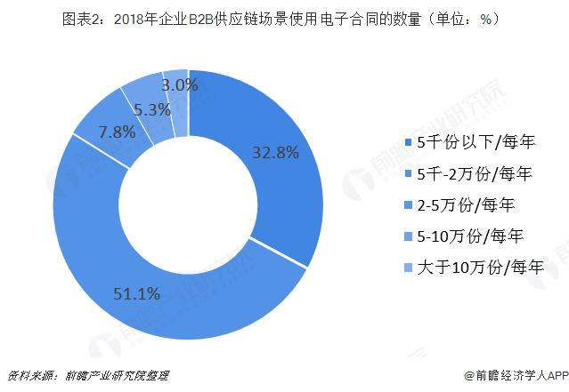 图表2:2018年企业B2B供应链场景使用电子合同的数量(单位:%)