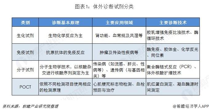 图表1:体外诊断试剂分类