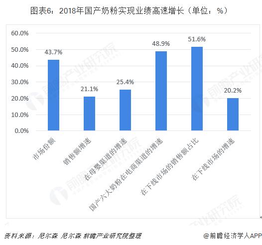 图表6:2018年国产奶粉实现业绩高速增长(单位:%)