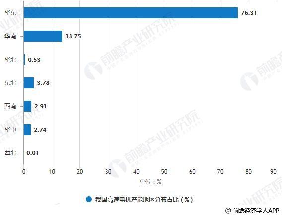 我国高速电机产能地区分布占比统计情况