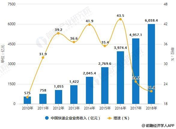 2010-2018年中国快递企业业务量、业务收入统计及增长情况