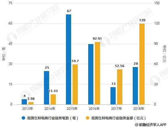 2013-2018年我国生鲜电商行业融资笔数及融资金额统计情况