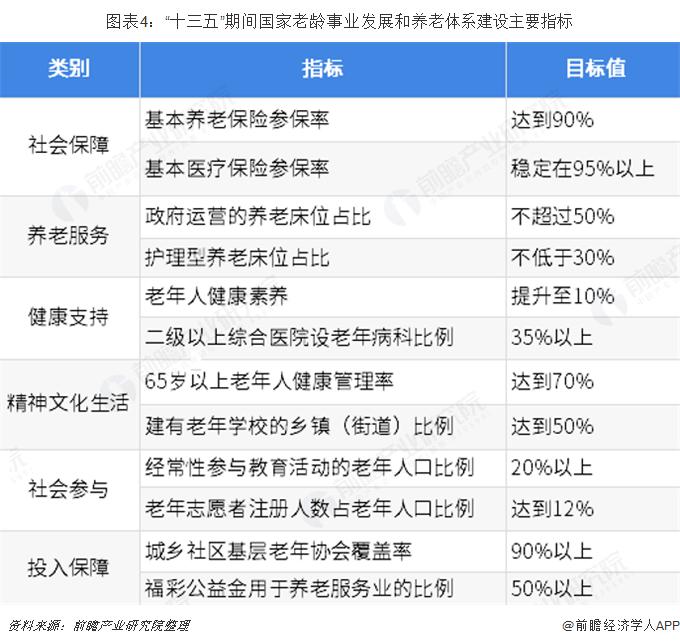 """图表4:""""十三五""""期间国家老龄事业发展和养老体系建设主要指标"""