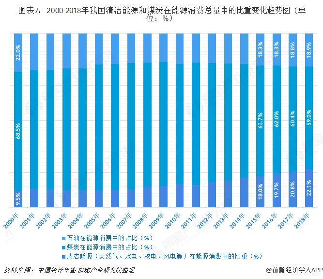 图表7:2000-2018年我国清洁能源和煤炭在能源消费总量中的比重变化趋势图(单位:%)