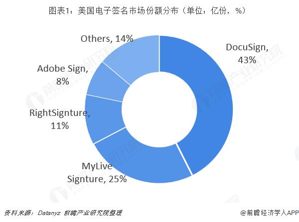 图表1:美国电子签名市场份额分布(单位:亿份,%)