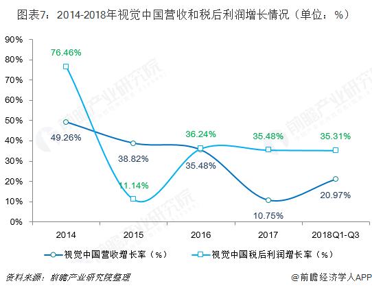 图表7:2014-2018年视觉中国营收和税后利润增长情况(单位:%)